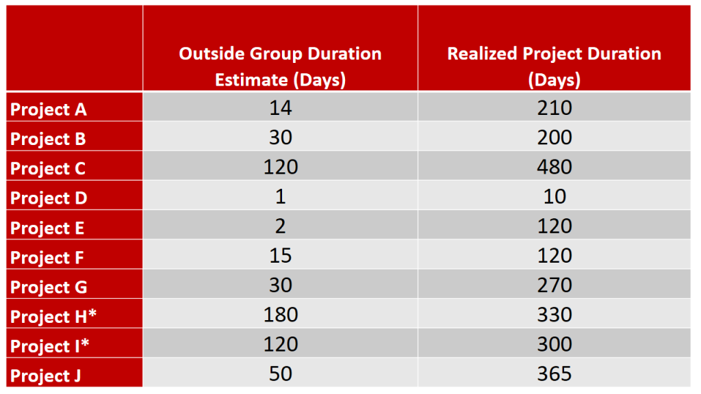 Project Duration Data