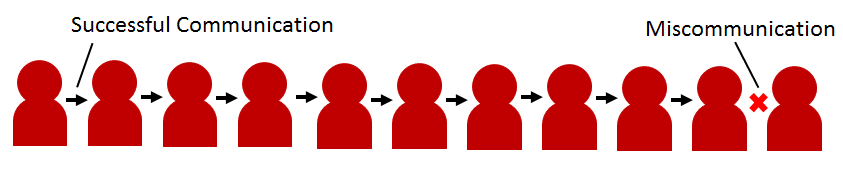 Figure 1. A possible scenario where where a failed communication happens in a communication chain if there is a 1/10 chance of miscommunication per interaction. In this case, communication is successful until the last interaction.