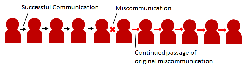Figure 2. A miscommunication can happen earlier in the chain. The miscommunication is carried along the rest of the chain.